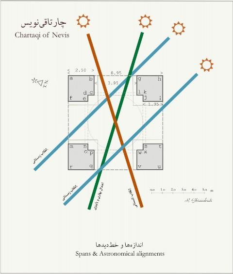چارتاقی/ چهارطاقی نویس تفرش/ تقویم آفتابی/ بنای نجومی