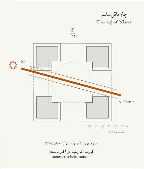 بنای تقویمی یا تقویم آفتابی چارتاقی/ چهارطاقی نیاسر کاشان- انقلاب تابستانی